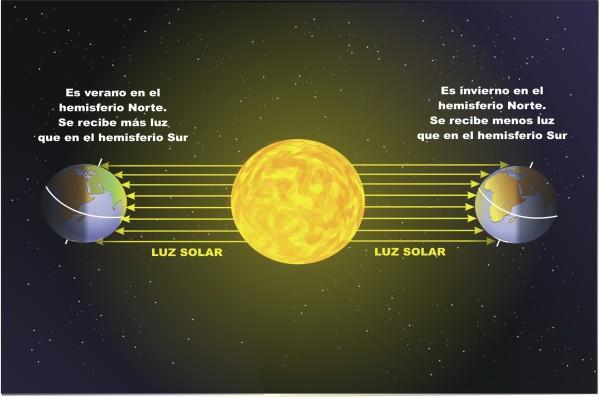 porque-se-producen-los-solsticios-600x398.jpg
